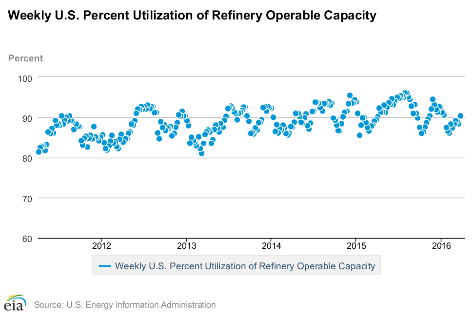 Weekly US percent Utalization of Refinery Operable Capacity_30 mars 2016_